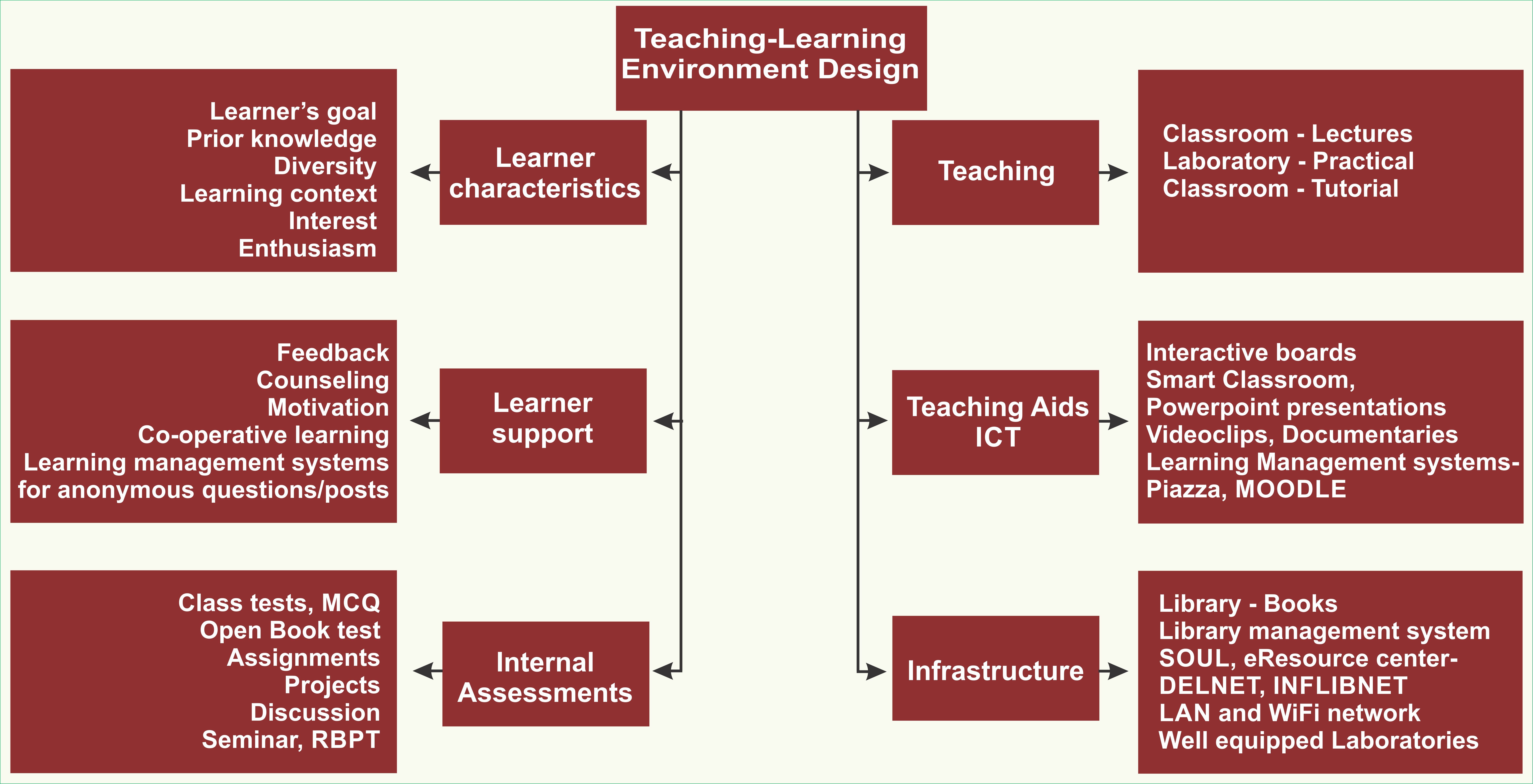 Teaching Learning Environment